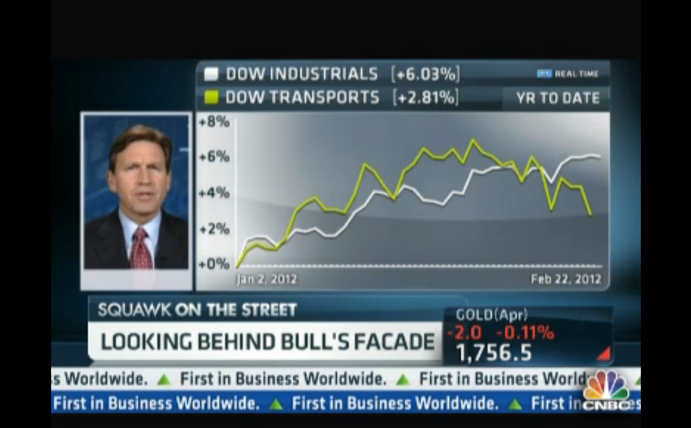 DOW 13,000: Cause for Concern?