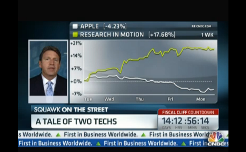 AAPL & RIMM: A Tale of Two Techs